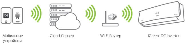 shema-wifi